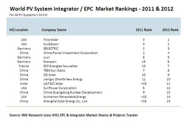 12395_pr_pv_integrators_mar_2013 Who Was The Largest Solar EPC In 2012?