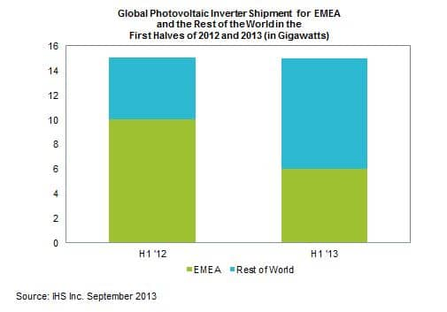 Global Solar Inverter Shipments Fall During Q2'13