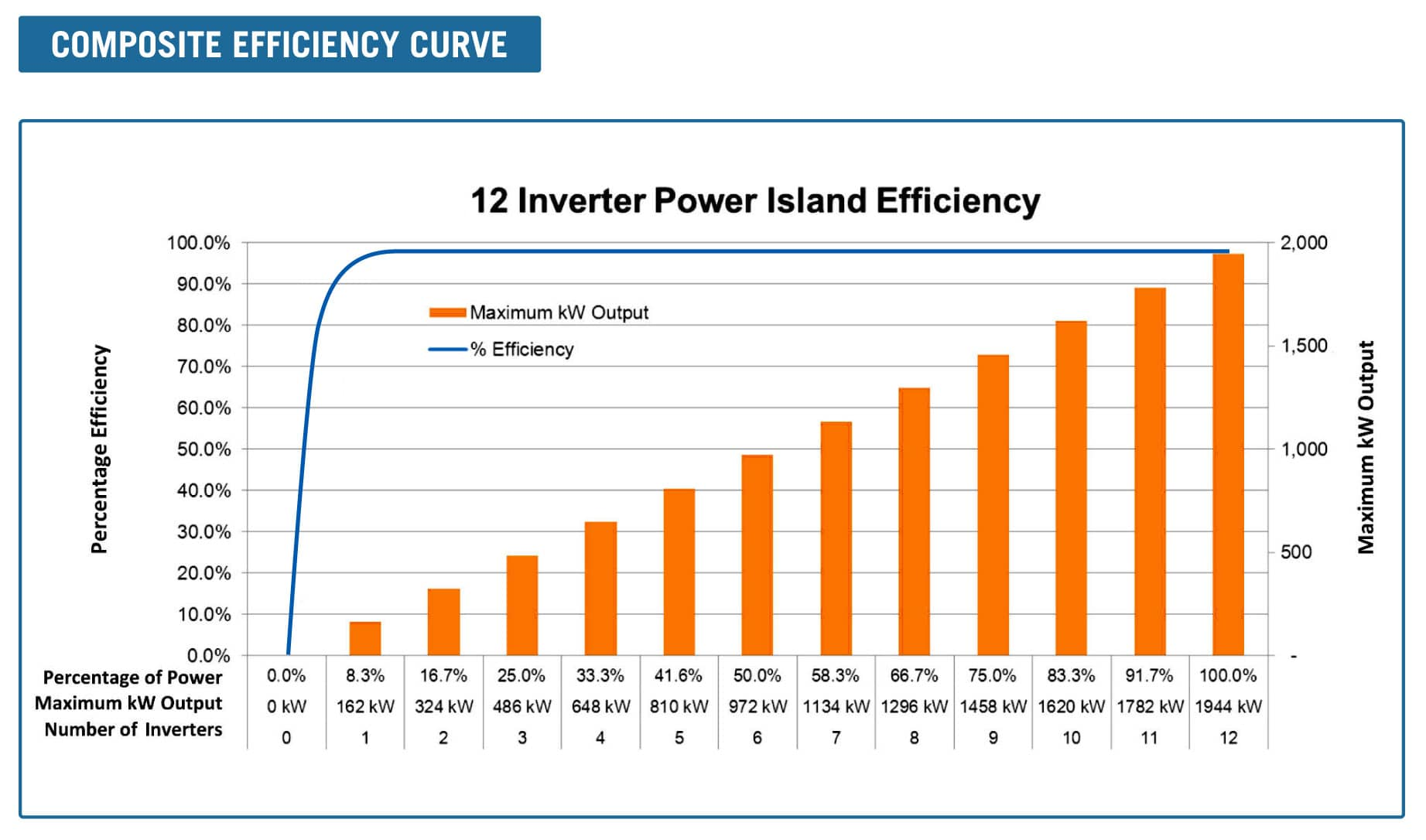 Using Distributed Architecture Inverters In Large-Scale Solar Arrays