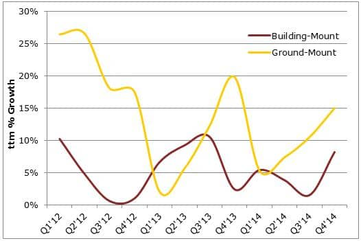 Ground-Mount Demand Outpacing Building-Mount In U.S. PV Market