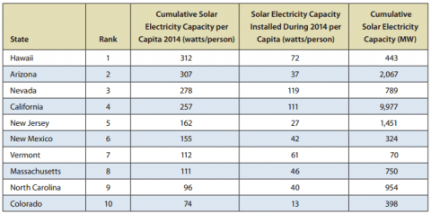 Top 10 Solar States Have Strong Renewable Energy Policies