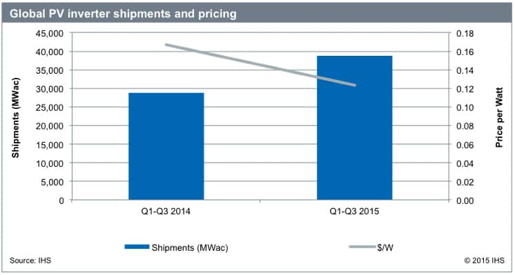 15902_ihsinverter Despite Record Shipments, Lower Prices Limit Global PV Inverter Revenue Growth