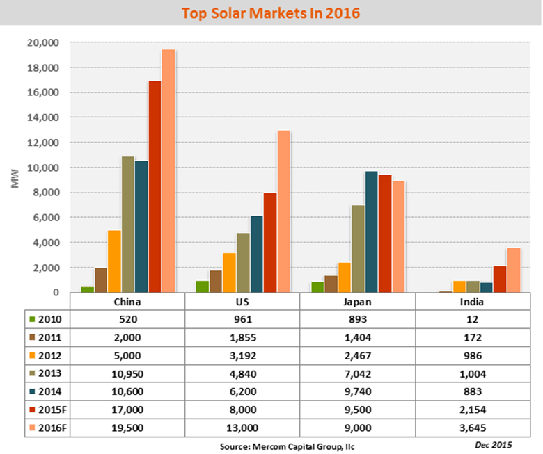 Global Solar Installations To Reach 64.7 GW In 2016