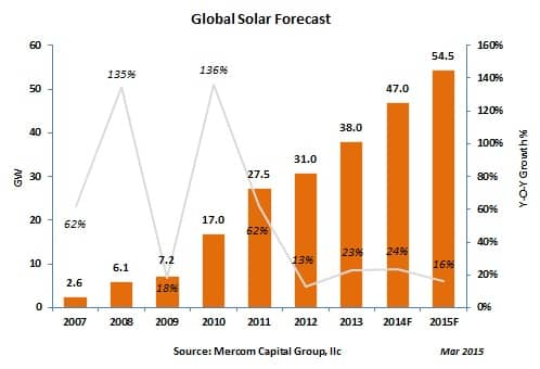 Mercom Capital Forecasts Approximately 54.5 GW Of New Solar Capacity Worldwide This Year