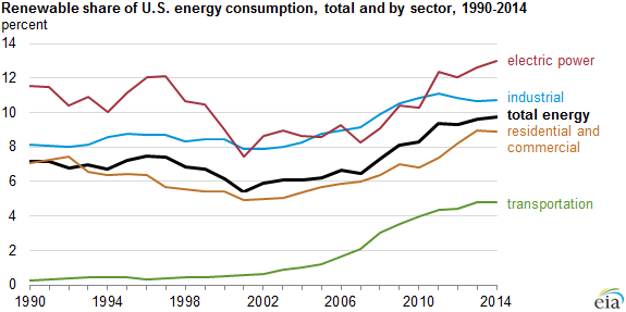 Renewable Share Of U.S. Energy Consumption Highest Since 1930s