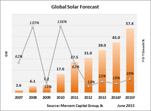 Global Solar Installations To Reach 57.4 GW This Year