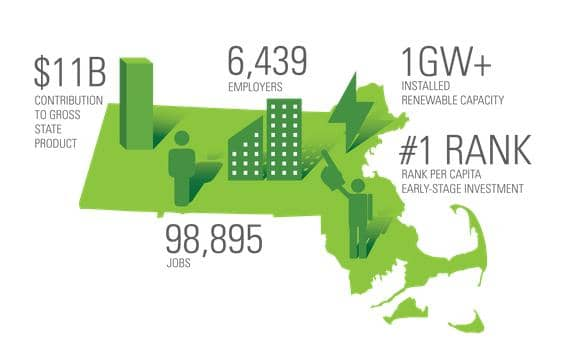 Massachusetts Clean Energy Job Market Sees Double-Digit Growth
