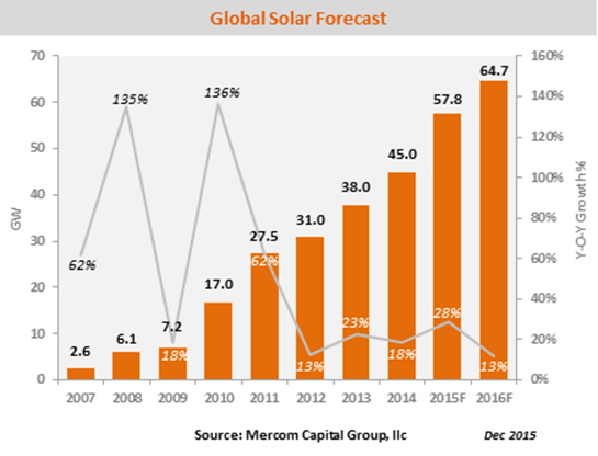 15951_image001 Global Solar Installations To Reach 64.7 GW In 2016