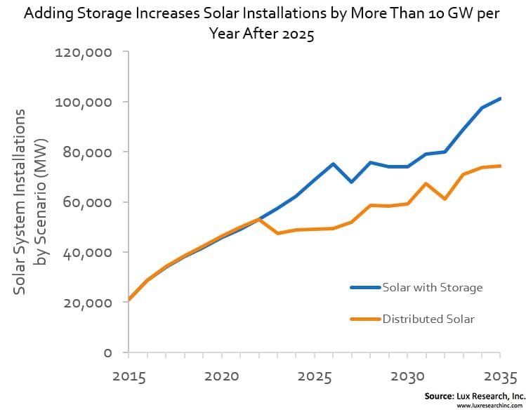 lux Solar-Plus-Storage Market Poised To Reach $8 Billion In 2026