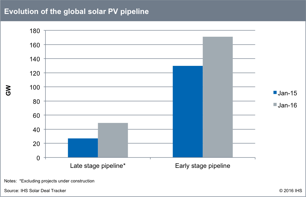 IHS-Global-Pipeline Global Solar PV Pipeline Exceeds 200 GW: IHS Report