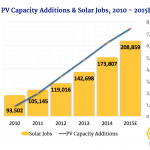 U.S. Solar Job Creation Is 'Booming,' California Ranks No. 1