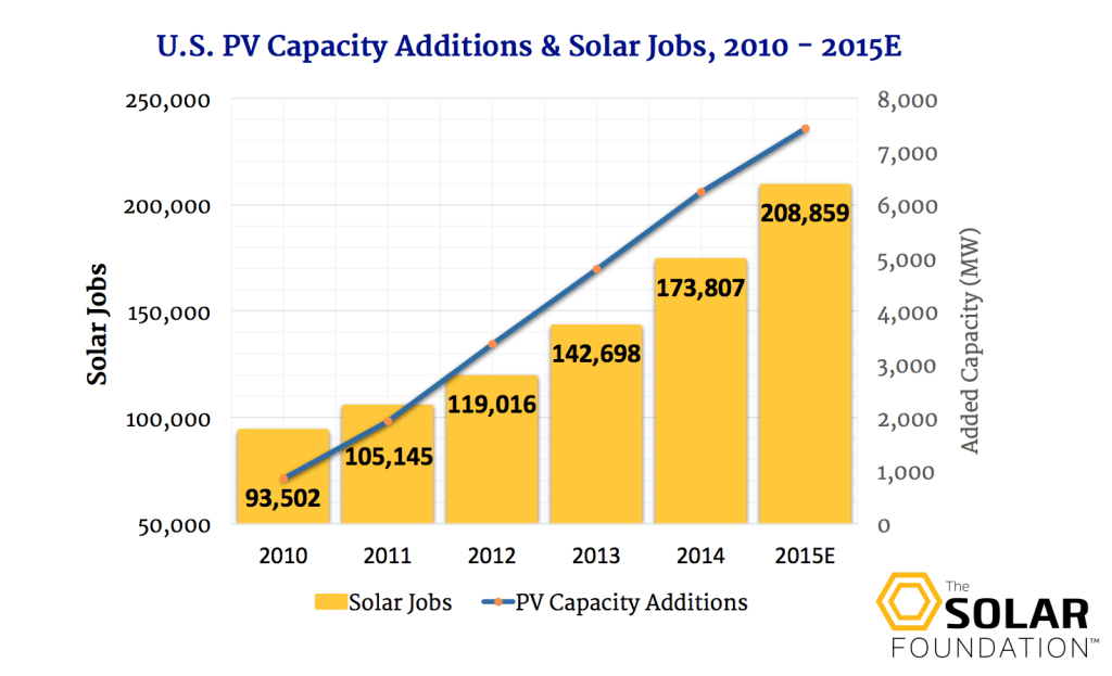 US Solar Job Creation Is 'Booming,' California Ranks No. 1
