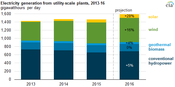 eia Utility-Scale Renewables To Make Up 14% Of U.S. Electricity This Year
