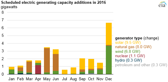 EIA Utility-Scale Solar Poised To Lead New U.S. Generation This Year: EIA Report