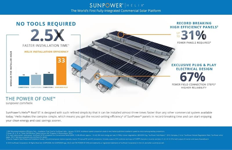 sunpower SunPower Boasts Fast Installation Time For Helix Rooftop Solution
