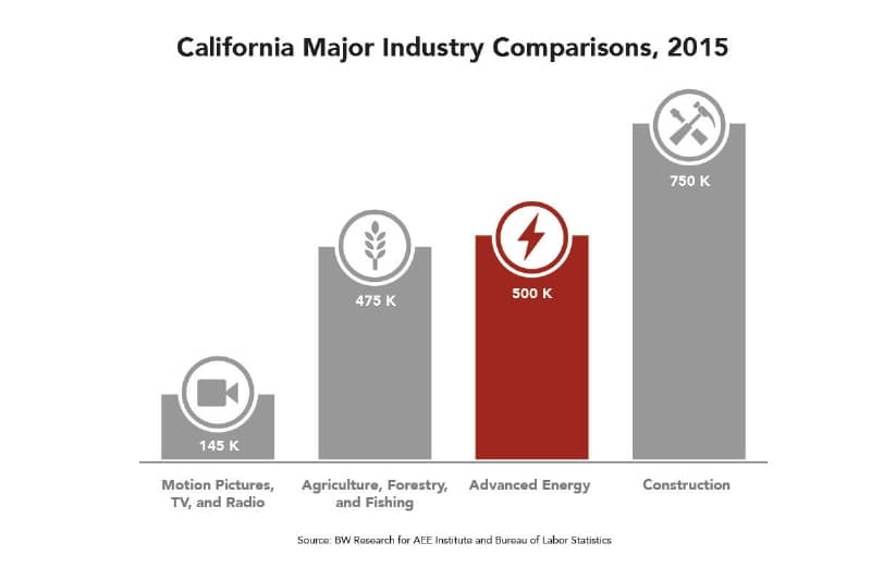 California leads nation with more than half a million advanced energy workers, employs 3X as many Californians as the motion picture, TV, and radio industry (145,000) and more than agriculture, forestry, and fishing (475,000). (PRNewsFoto/Advanced Energy Economy Institu)