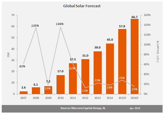 Mercom-1 Mercom Expects 'Impressive' Solar Growth In The Face Of Market Troubles