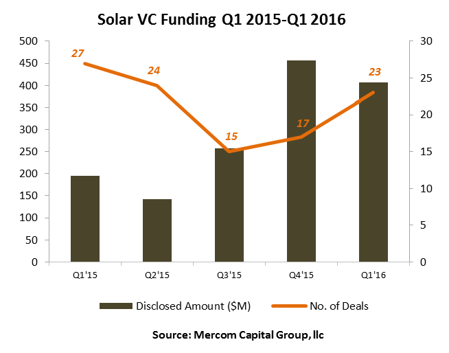 Mercom-VC Corporate Funding In Solar Sector Tumbles In Q1