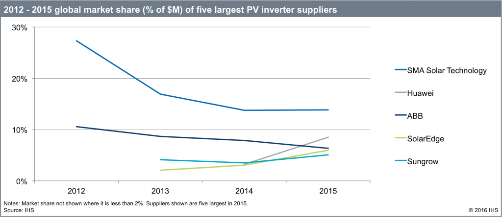 1-1024x444 SMA Remains Top PV Inverter Supplier In 2015, But Competition Increases