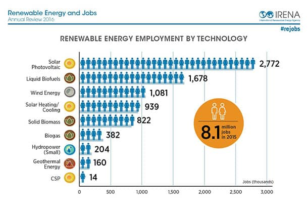 IRENA Solar Industry Remains Largest Renewable Energy Employer In The World: IRENA