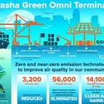 Marine Terminal Plans Big Demo Project Featuring Microgrid
