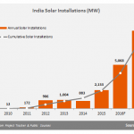 Report: Solar Becomes Fastest-Growing New Energy Source In India