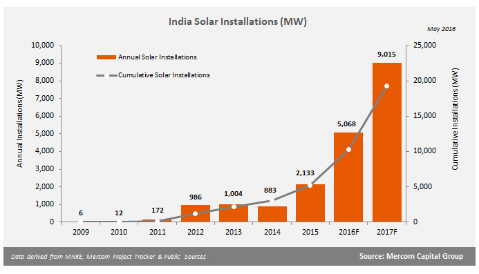 mercom Report: Solar Becomes Fastest-Growing New Energy Source In India