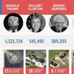 Can YOU Get The U.S. Presidential Candidates To Go Solar?