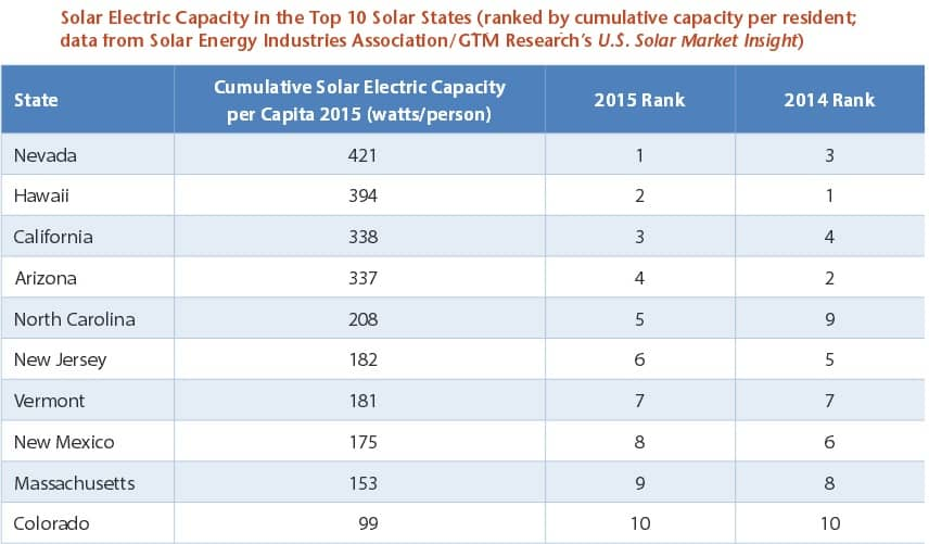 enviornment The Top 10 Solar States Per Capita Of 2015 - And Why Policy Matters