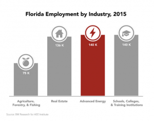 florida-2-300x237 Sunshine State Sees Advanced Energy Boost, Employs More Than 140,000