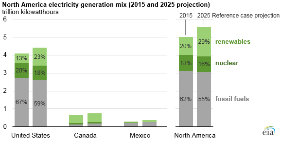 IEA-1 Expect Spike In Renewables' Share Of North American Power: EIA