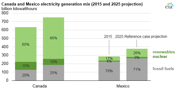 IEA-2 Expect Spike In Renewables' Share Of North American Power: EIA