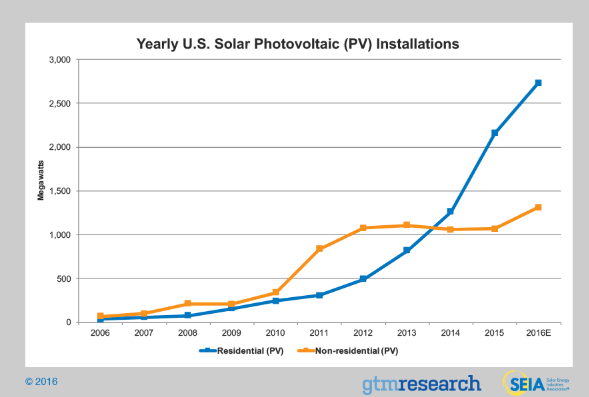 seia U.S. Solar Poised For 'Unprecedented' Growth Spurt This Year