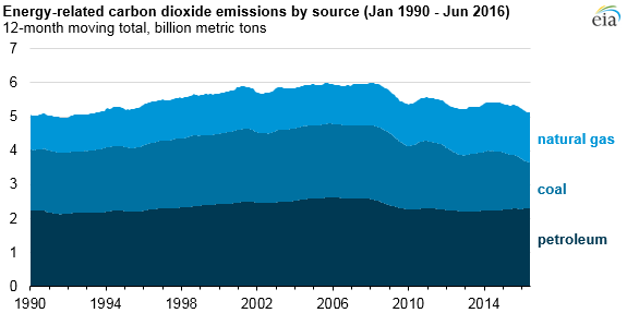 EIA-2 EIA: U.S. Energy-Related CO2 Emissions Are Lowest Since 1991