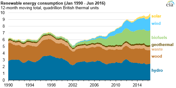 eia-1 EIA: U.S. Energy-Related CO2 Emissions Are Lowest Since 1991