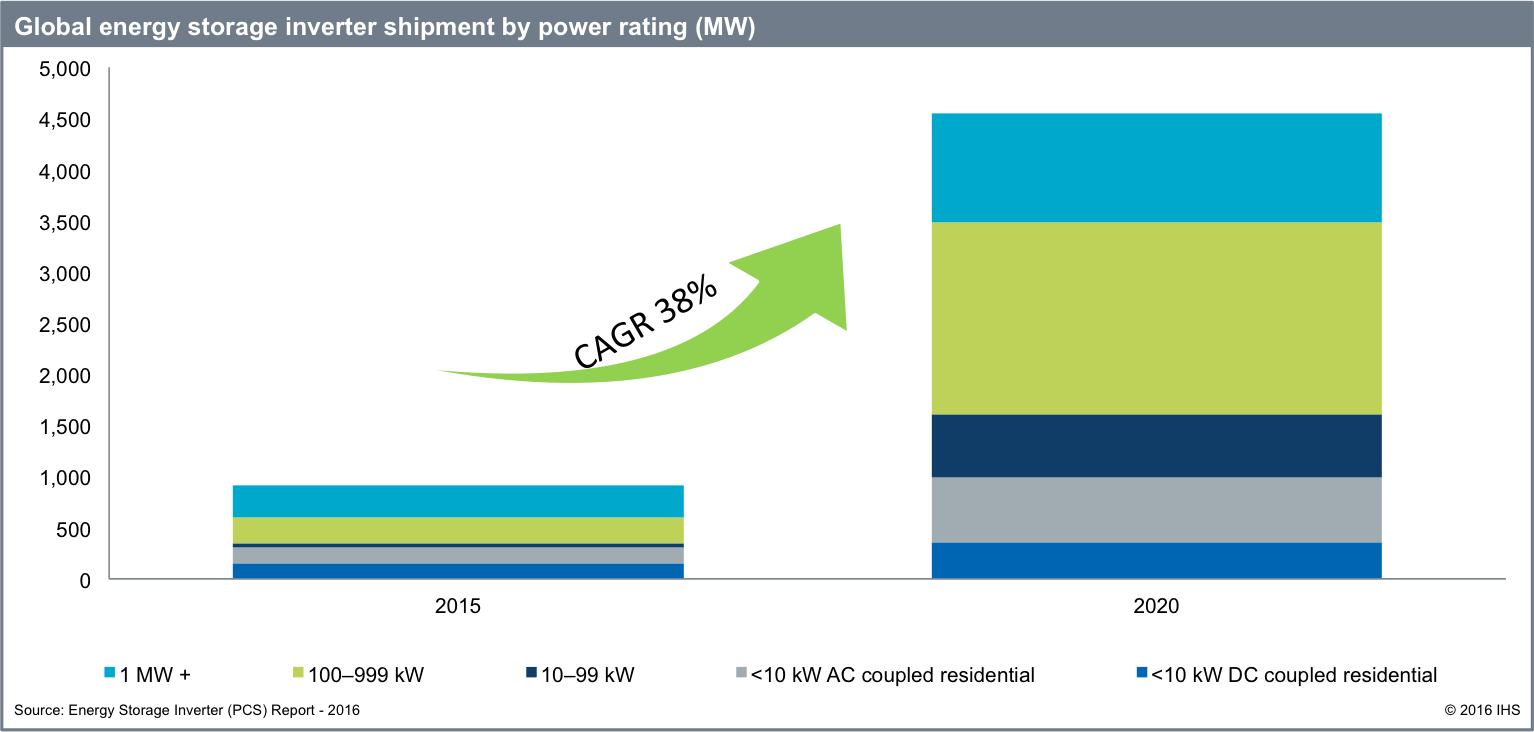 ihs Energy Storage Inverter Market Slated For Solid Growth