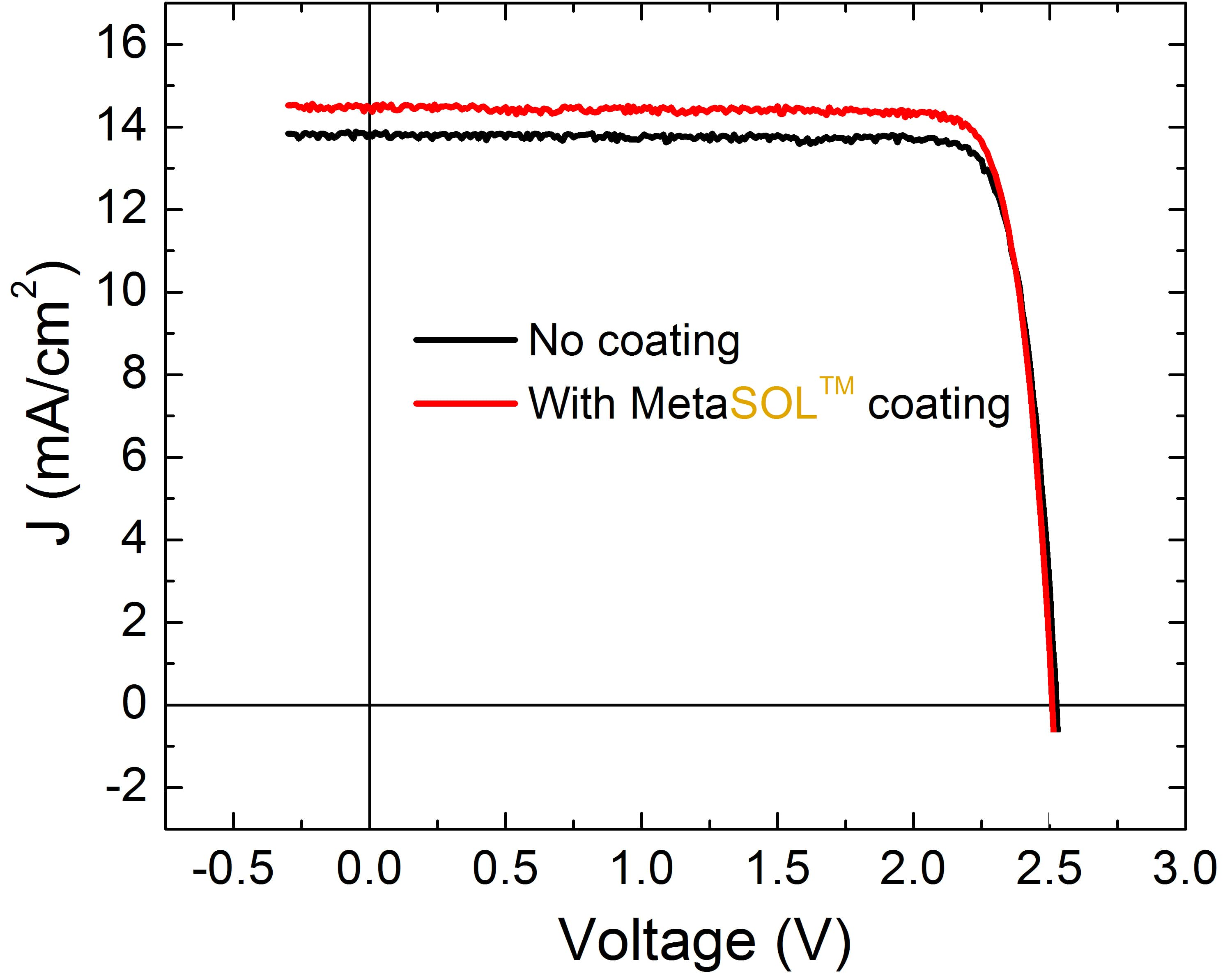 JV-curve MetaSOL Coating Ups Efficiency Of Triple-Junction Solar Cells