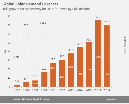 MercomGlobalSolarForecastNov2016 How The Global Solar Market Could Shake Out This Year And Next