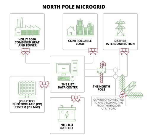 North-Pole-Microgrid Santa Claus Plans North Pole Microgrid To Flatten 'Reindeer Curve'