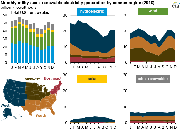 EIA-2 EIA: Renewables Accounted For Majority Of New U.S. Capacity In 2016