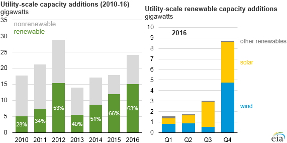 eia-1 EIA: Renewables Accounted For Majority Of New U.S. Capacity In 2016