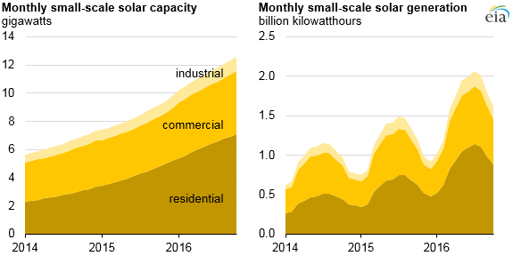 eia-3 EIA: Renewables Accounted For Majority Of New U.S. Capacity In 2016