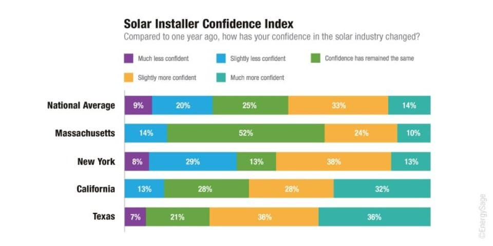 energysage U.S. Solar Installers Chime In On The State Of The Industry