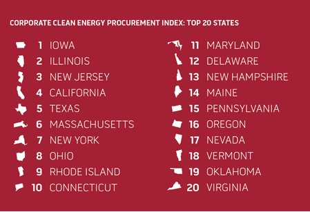 States' Clean Energy Options Are Key To Attracting Big Businesses