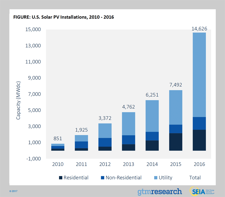 Future Of Energy: Solar Panel Installations Nearly Doubled In 2016, Setting Records