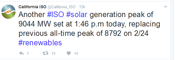 caiso Solar Generation Hits New Record High On California ISO Grid