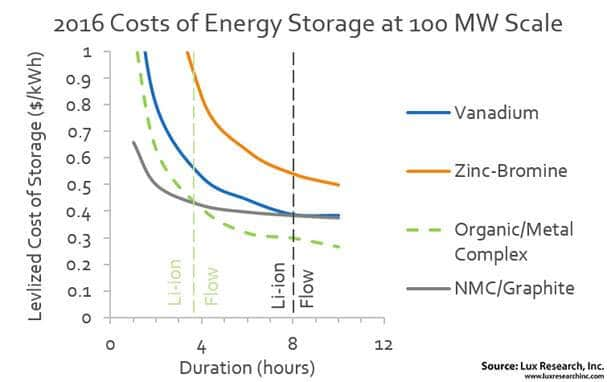 Lux-Research Study: Li-ion Maintains Cost Advantage For Stationary Energy Storage
