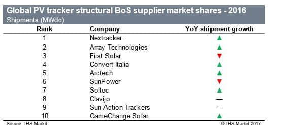 ihs The Top 10 PV Tracker Suppliers Of 2016