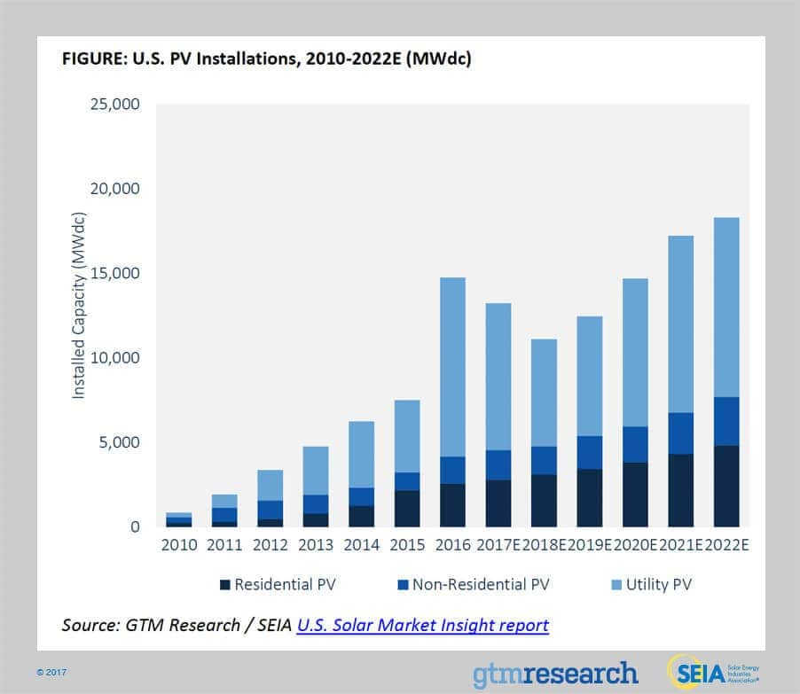 seia-GTM After Historic 2016, What's Ahead For The U.S. Solar Market?