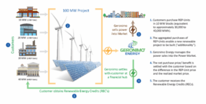 unnamed-300x152 Renewables Developer Geronimo Introduces REP-Units Purchasing Program
